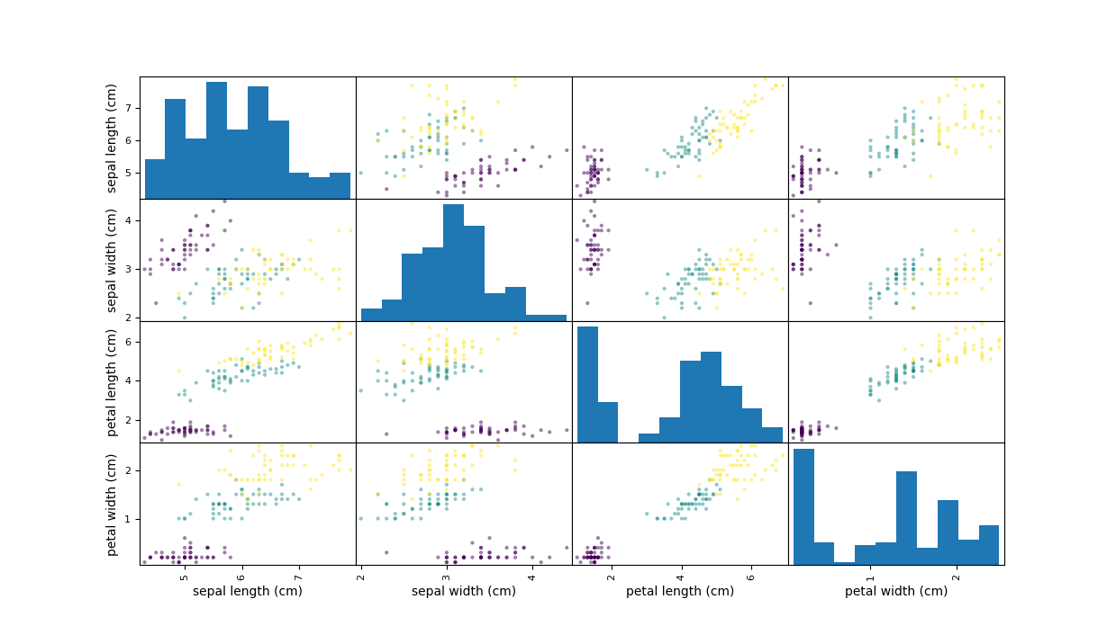 12  More examples on Supervised learning — Machine Learning